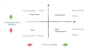 Various Blockchain Technology Categories