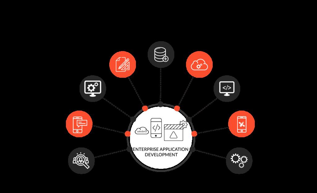 whiz it services enterprise application development