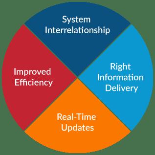 whiz it services business application development