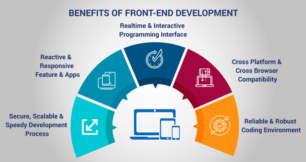 Front-end Development Company