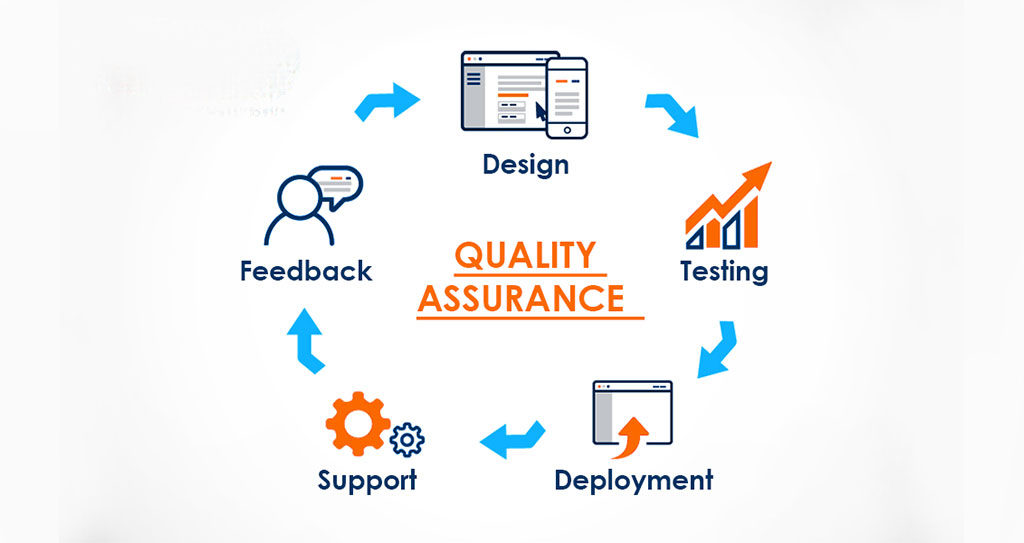 whiz it services quality assurance