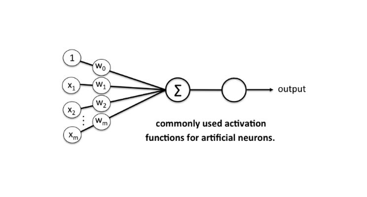 Activation Functions for Neural network