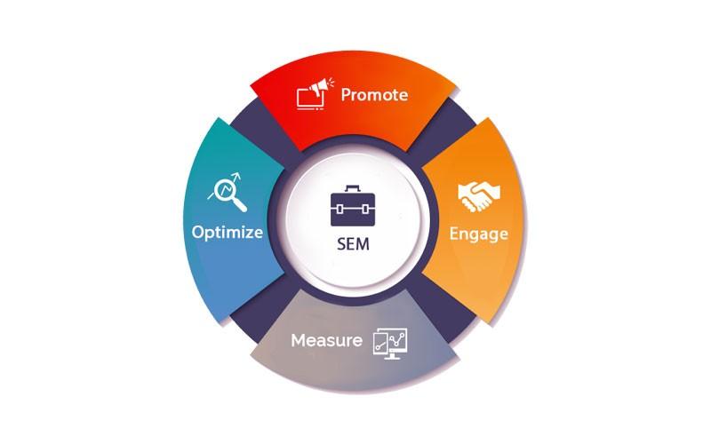 Whiz IT Search engine marketing
