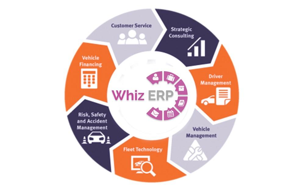 Whiz it services Whiz ERP