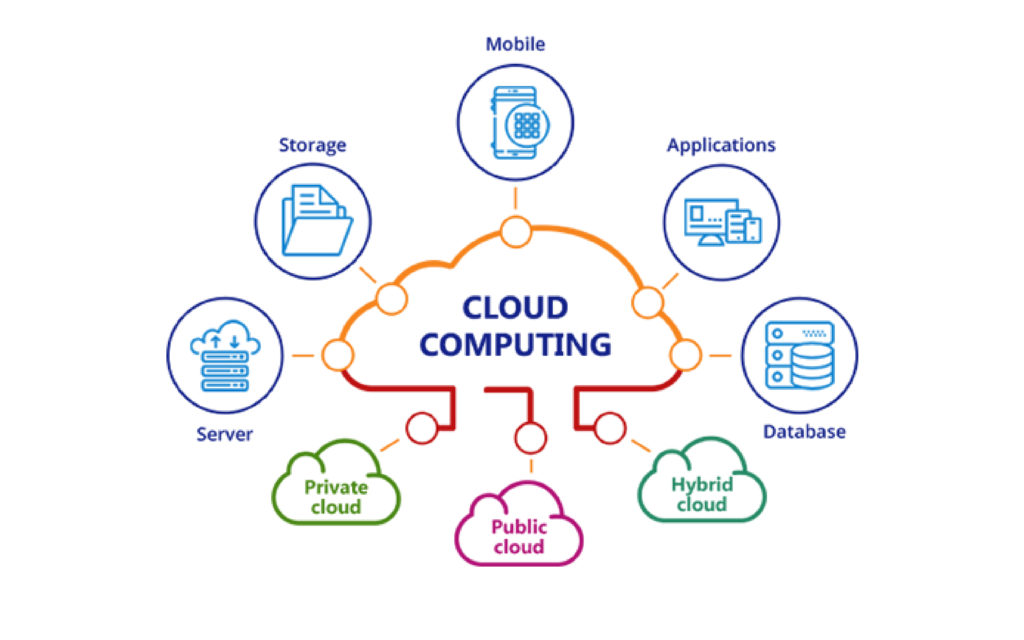 Cloud Computing and consultation services
