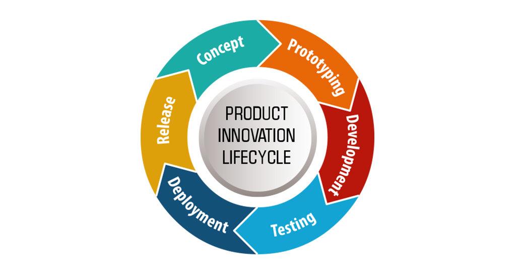 WhizERP product lifestyle management