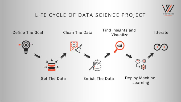 Phases in Data Science project life cycle