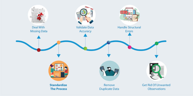 Data Cleaning and Enriching : Backbone of Successful Project Execution