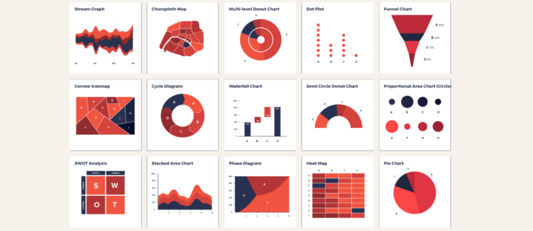 Data Science Project : Data visualization And Insights gathering