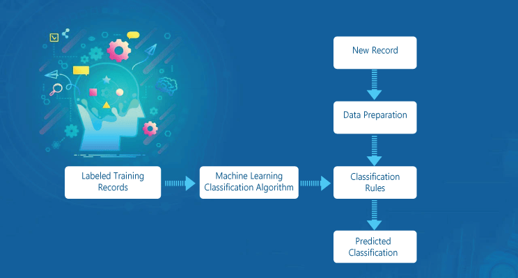 Machine learning module implementation in data science