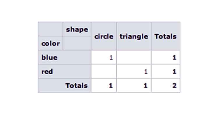 angular Pivot Table